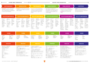 Poster Bloom's taxonomy